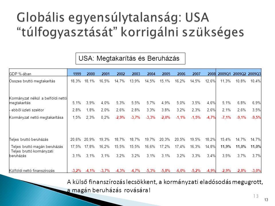 GDP %-ában19992000200120022003200420052006200720082009Q12009Q22009Q3 Összes bruttó megtakarítás18,3%18,1%16,5%14,7%13,9%14,5%15,1%16,2%14,5%12,6%11,3%10,8%10,4% Kormányzat nélkül a belföldi nettó megtakarítás5,1%3,9%4,0%5,3%5,5%5,7%4,9%5,0%3,5%4,6%5,1%6,8%6,9% - ebből üzleti szektor2,8%1,8%2,0%2,6%2,8%3,3%3,8%3,2%2,3%2,6%2,1%2,6%3,5% Kormányzat nettó megtakarítása1,5%2,3%0,2%-2,9%-3,7%-3,3%-2,0%-1,1%-1,5%-4,7%-7,1%-9,1%-9,5% Teljes bruttó beruházás20,6%20,9%19,3%18,7% 19,7%20,3%20,5%19,5%18,2%15,4%14,7% Teljes bruttó magán beruházás17,5%17,8%16,2%15,5% 16,6%17,2%17,4%16,3%14,8%11,9%11,0% Teljes bruttó kormányzati beruházás3,1% 3,2% 3,1% 3,2%3,3%3,4%3,5%3,7% Külföldi nettó finanszírozás-3,2%-4,1%-3,7%-4,3%-4,7%-5,3%-5,8%-6,0%-5,2%-4,9%-2,9%-2,8%-3,0% 13 A külső finanszírozás lecsökkent, a kormányzati eladósodás megugrott, a magán beruházás rovására.
