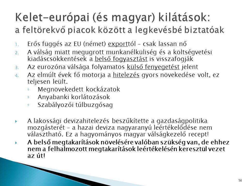 1. Erős függés az EU (német) exporttól – csak lassan nő 2. A válság miatt megugrott munkanélküliség és a költségvetési kiadáscsökkentések a belső fogy