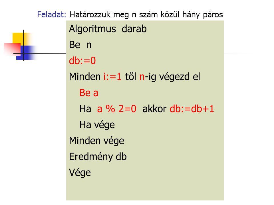 Feladat: Határozzuk meg n szám közül hány páros Algoritmus darab Be n db:=0 Minden i:=1 től n-ig végezd el Be a Ha a % 2=0 akkor db:=db+1 Ha vége Minden vége Eredmény db Vége