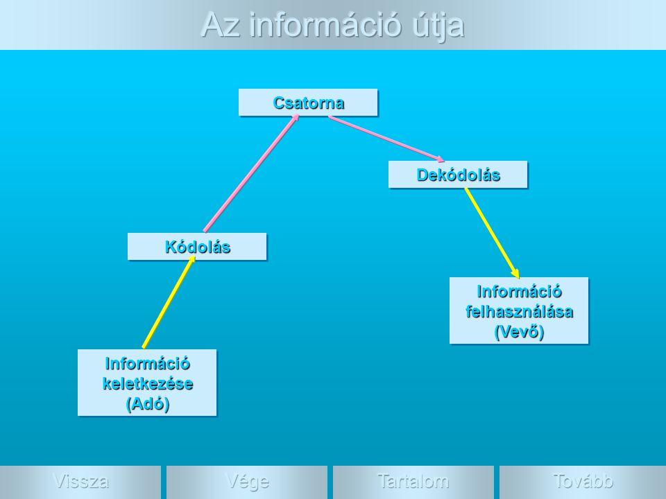Információ keletkezése (Adó) (Adó) Információ felhasználása (Vevő) (Vevő) KódolásKódolás CsatornaCsatorna DekódolásDekódolás