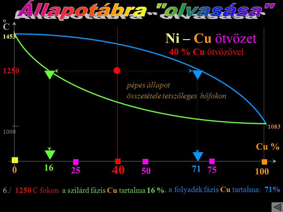Cu % oCoC 25 50 75 100 0 Ni – Cu ötvözet 1453 1083 40 40 % Cu ötvözővel 1000 1370 1150 4./ A 40 % Cu tart. ötv. 1370 fok C-on kezd dermedni, közben a