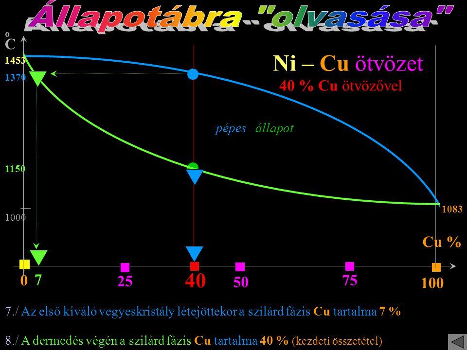 oCoC 25 50 75 100 0 Ni – Cu ötvözet 1453 1083 40 40 % Cu ötvözővel 1000 1250 6./ 1250 C fokon a szilárd fázis Cu tartalma 16 % pépes állapot Cu % 16 7