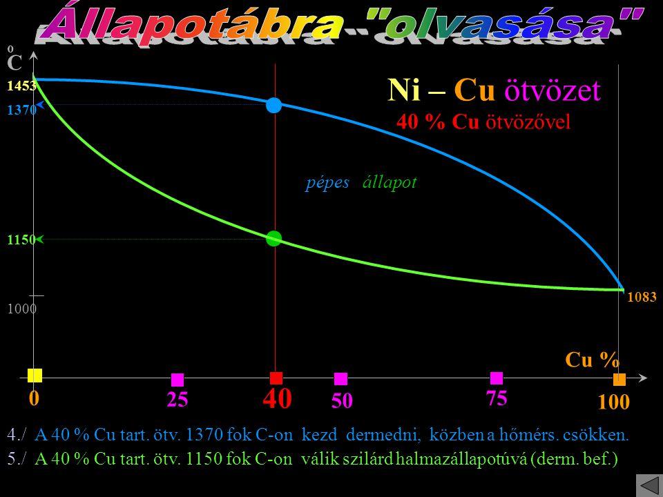 Cu % oCoC 25 50 75 100 0 Ni – Cu ötvözet 1453 1083 1./ A színtiszta NIKKEL dermedéspontja: 1453 C fok 2./ A színtiszta RÉZ dermedéspontja: 1083 C fok
