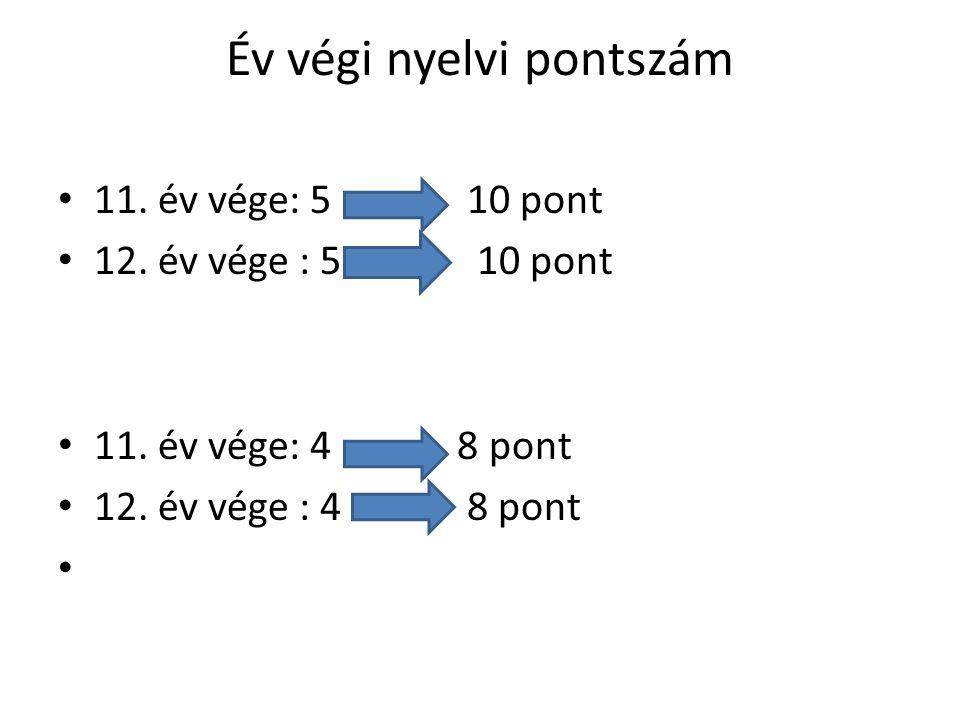 Év végi nyelvi pontszám • 11. év vége: 5 10 pont • 12.