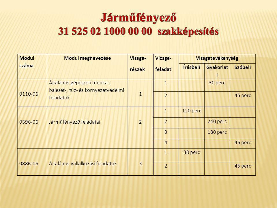 Modul száma Modul megnevezése Vizsga- részek Vizsga- feladat Vizsgatevékenység Írásbeli Gyakorlat i Szóbeli 0110-06 Általános gépészeti munka-, balese
