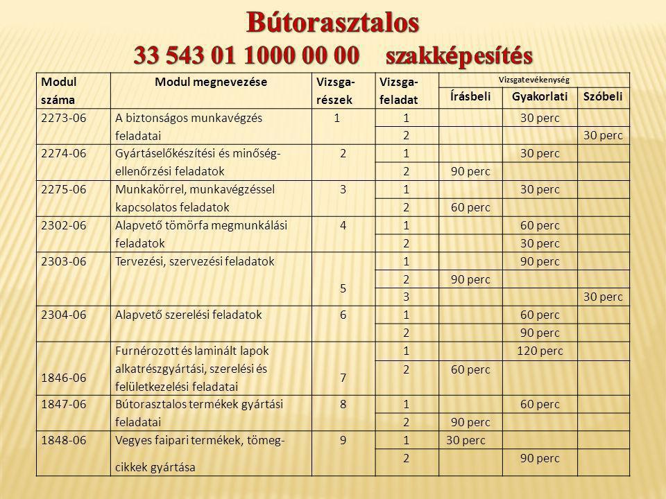 Modul száma Modul megnevezése Vizsga- részek Vizsga- feladat Vizsgatevékenység ÍrásbeliGyakorlatiSzóbeli 2273-06 A biztonságos munkavégzés feladatai 1