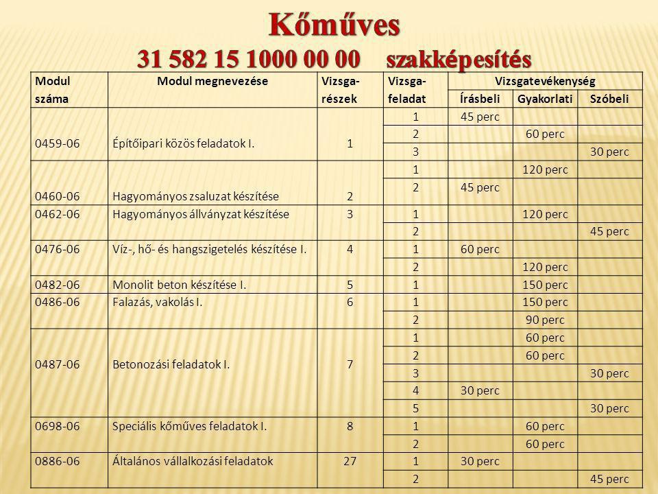 Modul száma Modul megnevezése Vizsga- részek Vizsga- feladat Vizsgatevékenység ÍrásbeliGyakorlatiSzóbeli 0459-06Építőipari közös feladatok I.1 145 per