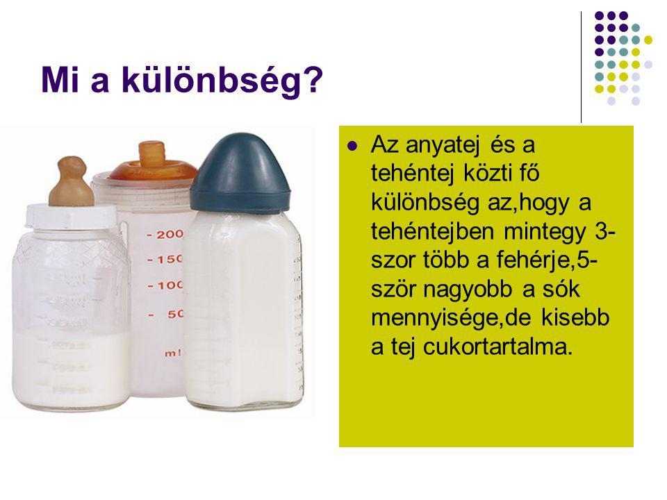 Mi a különbség?  Az anyatej és a tehéntej közti fő különbség az,hogy a tehéntejben mintegy 3- szor több a fehérje,5- ször nagyobb a sók mennyisége,de
