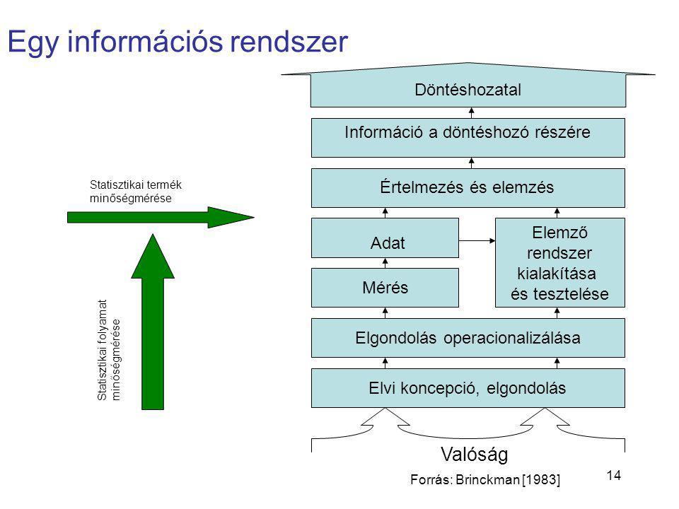 14 Értelmezés és elemzés Elgondolás operacionalizálása Elvi koncepció, elgondolás Adat Mérés Elemző rendszer kialakítása és tesztelése Döntéshozatal Valóság Információ a döntéshozó részére Egy információs rendszer Forrás: Brinckman [1983] Statisztikai folyamatminőségmérése Statisztikai termék minőségmérése