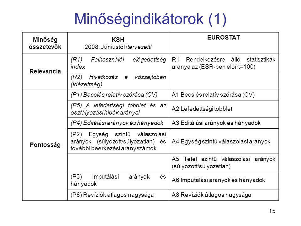 15 Minőségindikátorok (1) Minőség összetevők KSH 2008. Júniustól /tervezett/ EUROSTAT Relevancia (R1) Felhasználói elégedettség index R1 Rendelkezésre