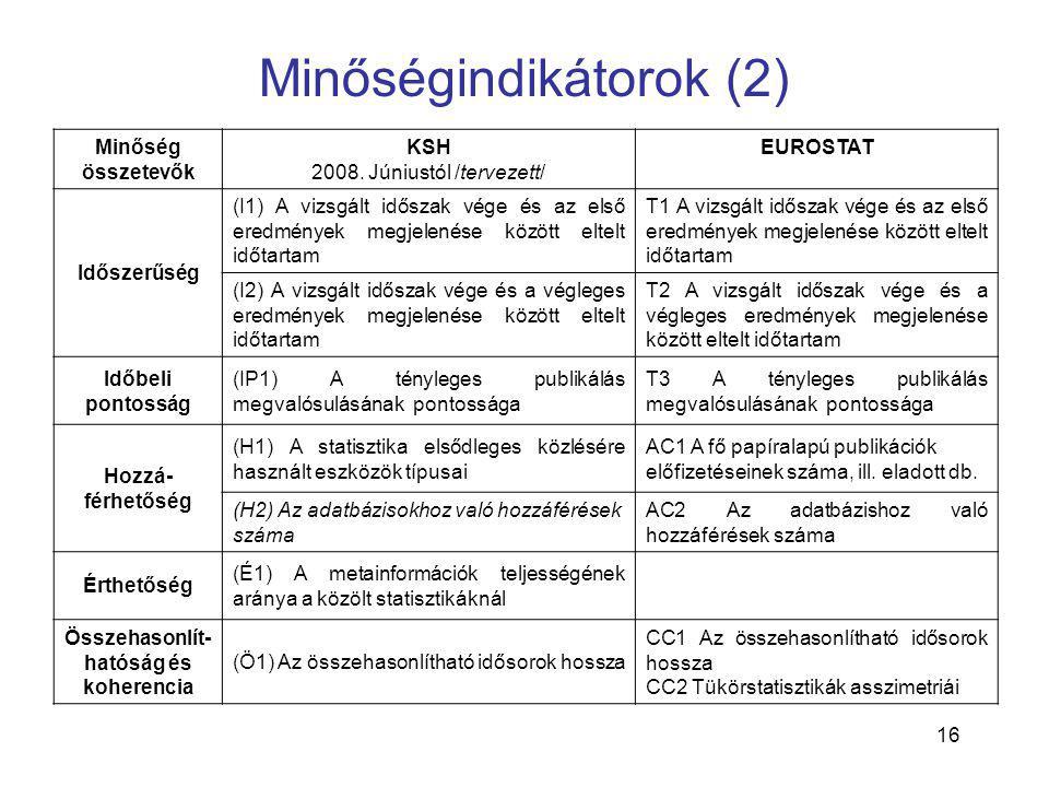 16 Minőségindikátorok (2) Minőség összetevők KSH 2008. Júniustól /tervezett/ EUROSTAT Időszerűség (I1) A vizsgált időszak vége és az első eredmények m
