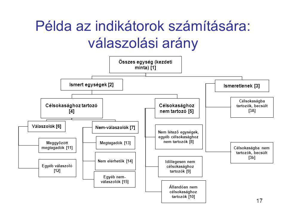 17 Példa az indikátorok számítására: válaszolási arány Összes egység (kezdeti minta) [1] Ismert egységek [2] Célsokasághoz tartozó [4] Célsokasághoz n