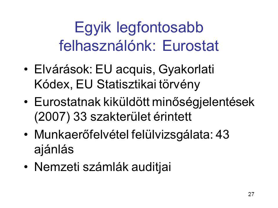 27 Egyik legfontosabb felhasználónk: Eurostat •Elvárások: EU acquis, Gyakorlati Kódex, EU Statisztikai törvény •Eurostatnak kiküldött minőségjelentések (2007) 33 szakterület érintett •Munkaerőfelvétel felülvizsgálata: 43 ajánlás •Nemzeti számlák auditjai