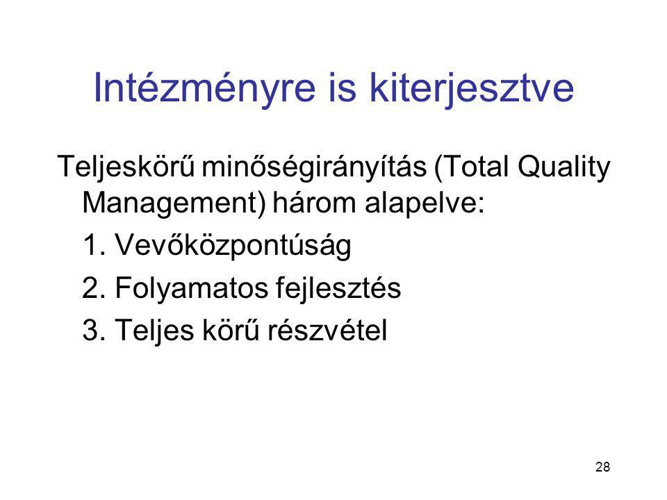 28 Intézményre is kiterjesztve Teljeskörű minőségirányítás (Total Quality Management) három alapelve: 1.