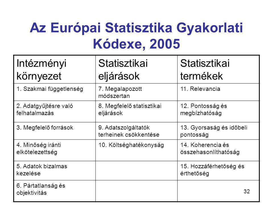 32 Az Európai Statisztika Gyakorlati Kódexe, 2005 Intézményi környezet Statisztikai eljárások Statisztikai termékek 1. Szakmai függetlenség7. Megalapo