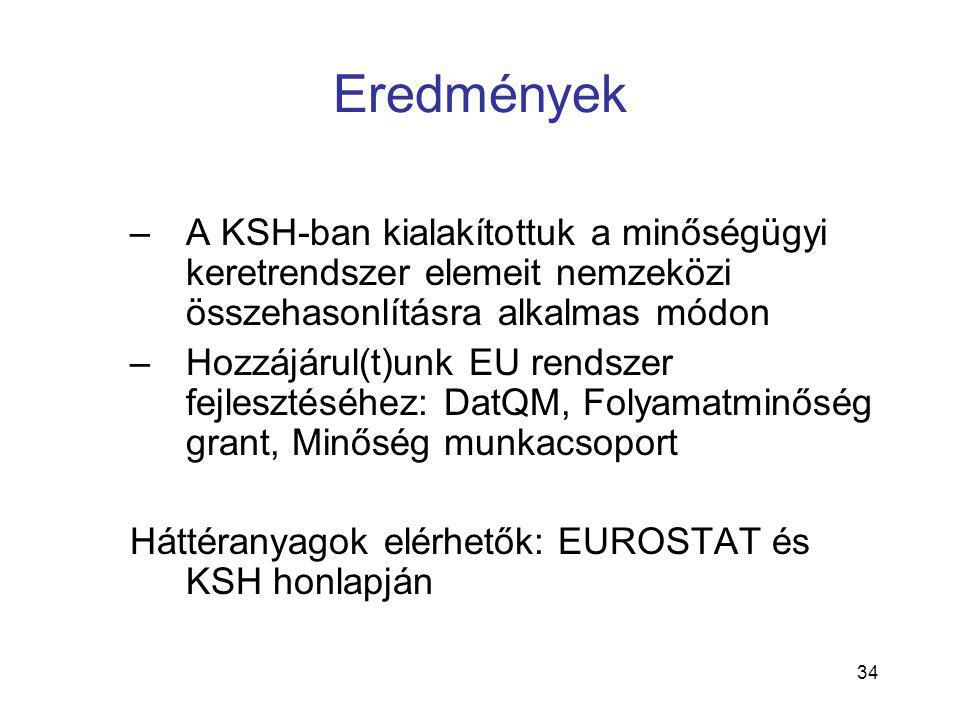34 Eredmények –A KSH-ban kialakítottuk a minőségügyi keretrendszer elemeit nemzeközi összehasonlításra alkalmas módon –Hozzájárul(t)unk EU rendszer fejlesztéséhez: DatQM, Folyamatminőség grant, Minőség munkacsoport Háttéranyagok elérhetők: EUROSTAT és KSH honlapján