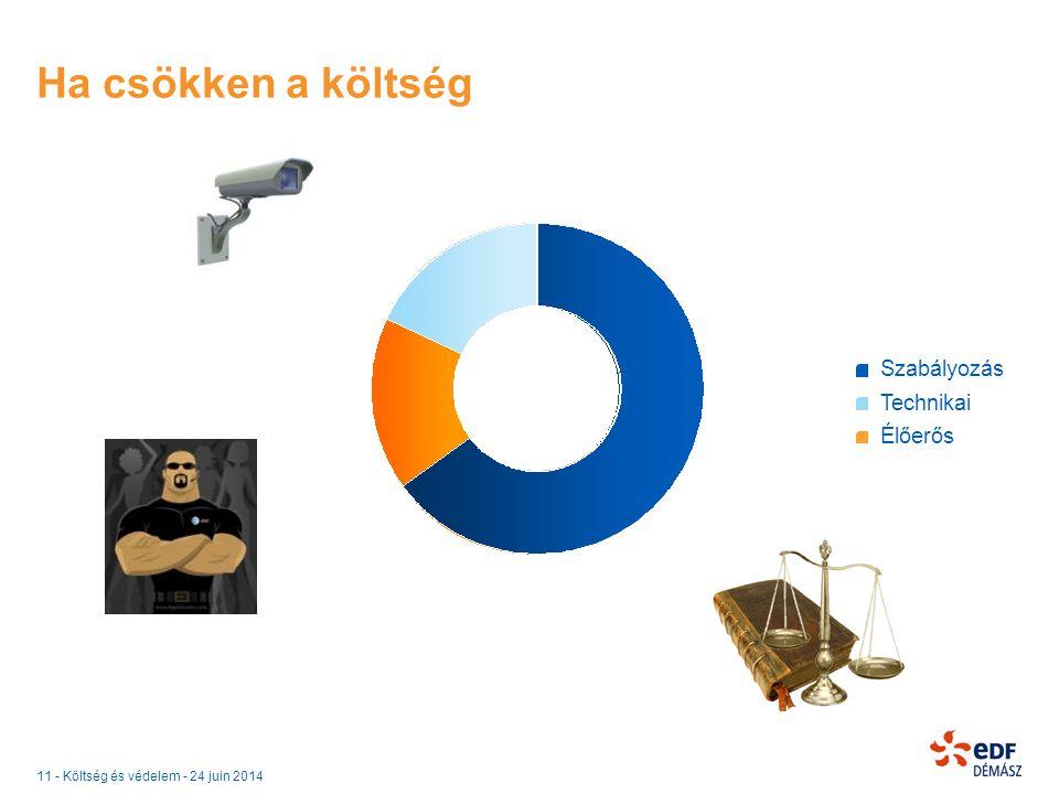 11 - Költség és védelem - 24 juin 2014 Ha csökken a költség Szabályozás Technikai Élőerős