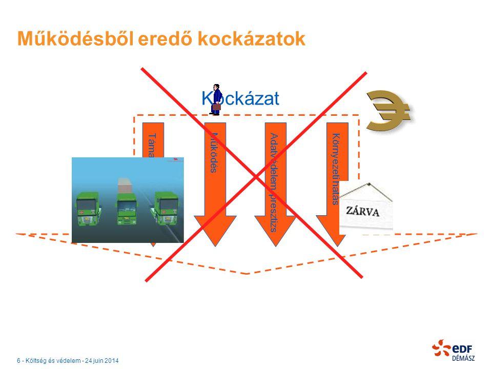 6 - Költség és védelem - 24 juin 2014 Működésből eredő kockázatok Kockázat Támadható értékMűködésAdatvédelem, presztizsKörnyezeti hatás