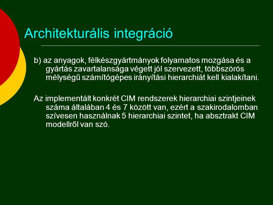 Architekturális integráció b) az anyagok, félkészgyártmányok folyamatos mozgása és a gyártás zavartalansága végett jól szervezett, többszörös mélységű