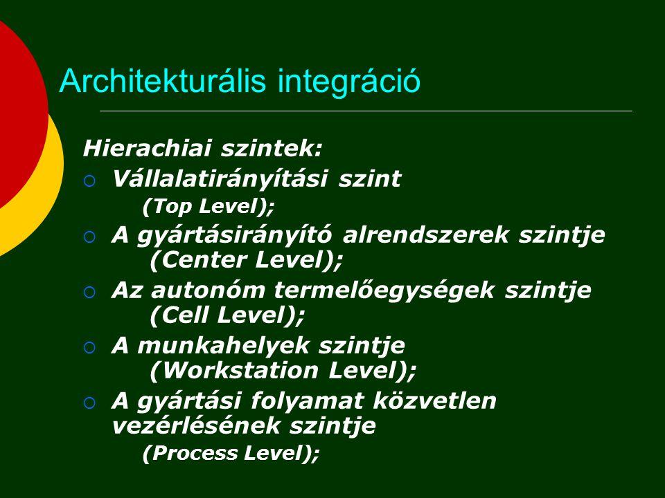 Architekturális integráció Hierachiai szintek:  Vállalatirányítási szint (Top Level);  A gyártásirányító alrendszerek szintje (Center Level);  Az a