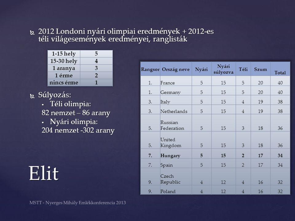  2012 Londoni nyári olimpiai eredmények + 2012-es téli világesemények eredményei, ranglisták  Súlyozás:  Téli olimpia: 82 nemzet – 86 arany  Nyári