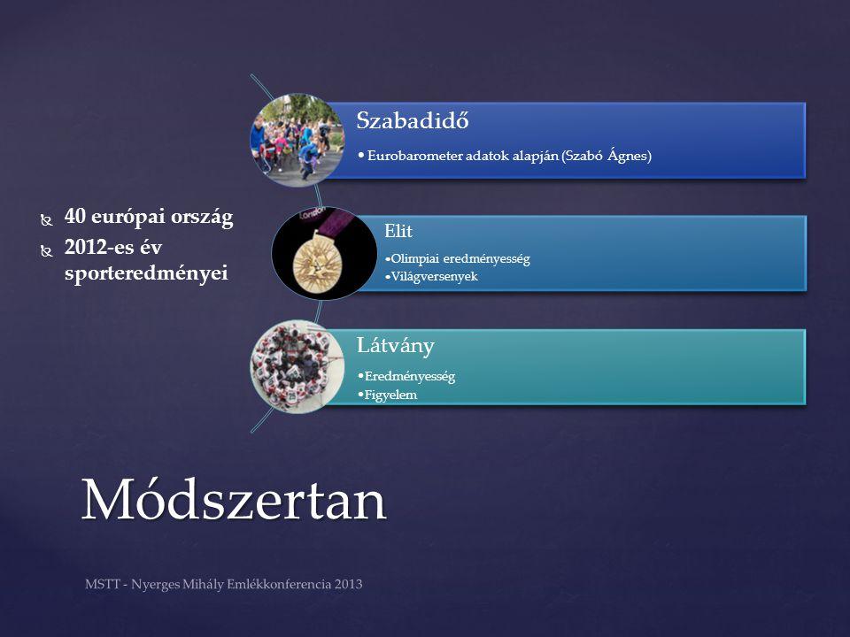 Módszertan Szabadidő •Eurobarometer adatok alapján (Szabó Ágnes) Elit •Olimpiai eredményesség •Világversenyek Látvány •Eredményesség •Figyelem   40