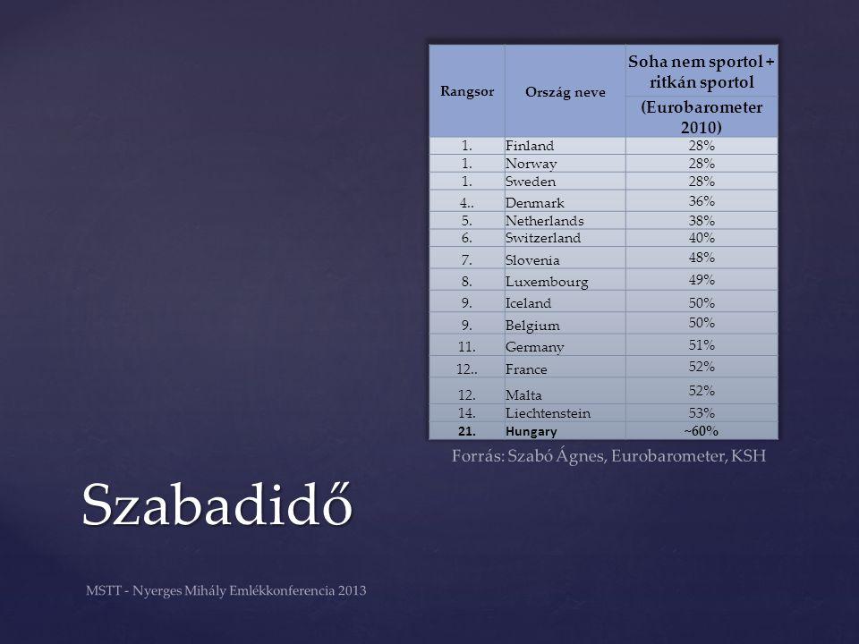Szabadidő MSTT - Nyerges Mihály Emlékkonferencia 2013 Forrás: Szabó Ágnes, Eurobarometer, KSH