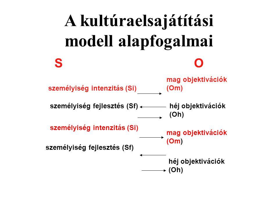 A kultúraelsajátítási modell alapfogalmai mag objektivációk (Om) héj objektivációk (Oh) személyiség intenzitás (Si) személyiség fejlesztés (Sf) személ