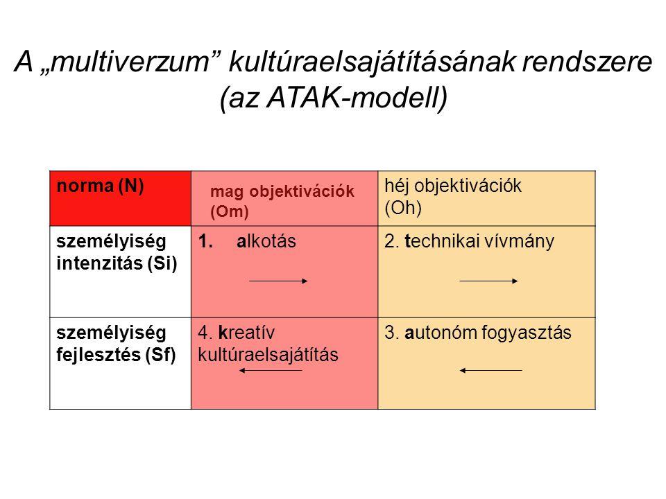 """A """"multiverzum kultúraelsajátításának rendszere (az ATAK-modell) mag objektivációk (Om) héj objektivációk Oh norma (N)héj objektivációk (Oh) személyiség intenzitás (Si) 1."""