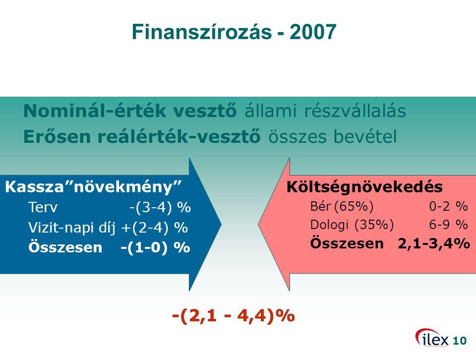 """10 Nominál-érték vesztő állami részvállalás Erősen reálérték-vesztő összes bevétel Finanszírozás - 2007 Kassza""""növekmény"""" Terv -(3-4) % Vizit-napi díj"""