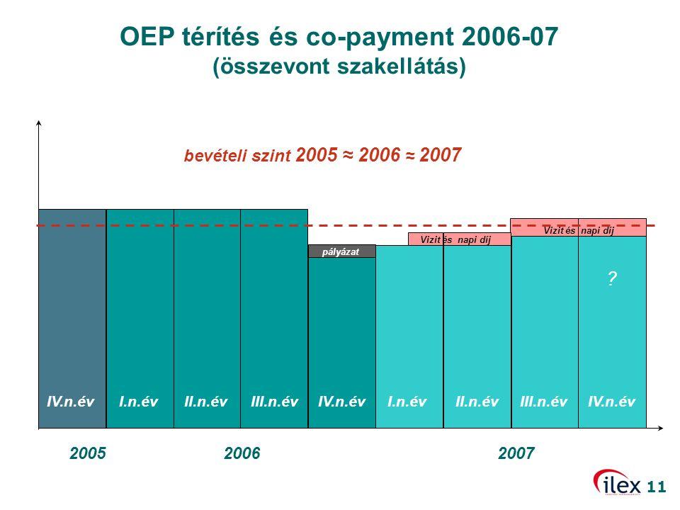 11 OEP térítés és co-payment 2006-07 (összevont szakellátás) 20062005 IV.n.évI.n.évII.n.évIII.n.évIV.n.év 2007 pályázat I.n.évII.n.évIII.n.évIV.n.év ?