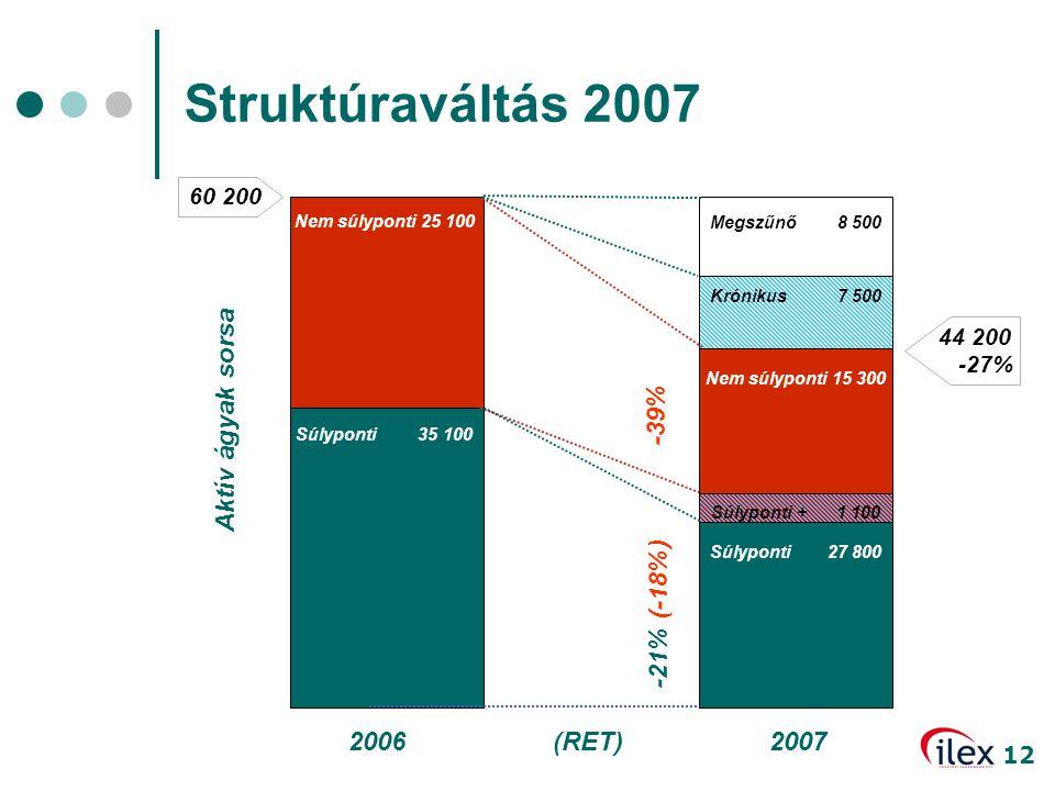 12 Megszűnő 8 500 2006 Struktúraváltás 2007 Nem súlyponti 25 100 Súlyponti 35 100 44 200 -27% 60 200 (RET)2007 Aktív ágyak sorsa Krónikus 7 500 Nem sú