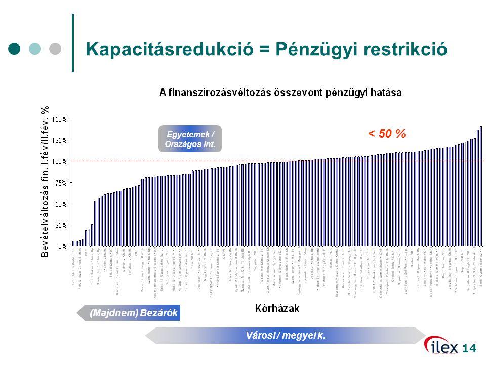 14 Kapacitásredukció = Pénzügyi restrikció Egyetemek / Országos int. (Majdnem) Bezárók Városi / megyei k. < 50 %