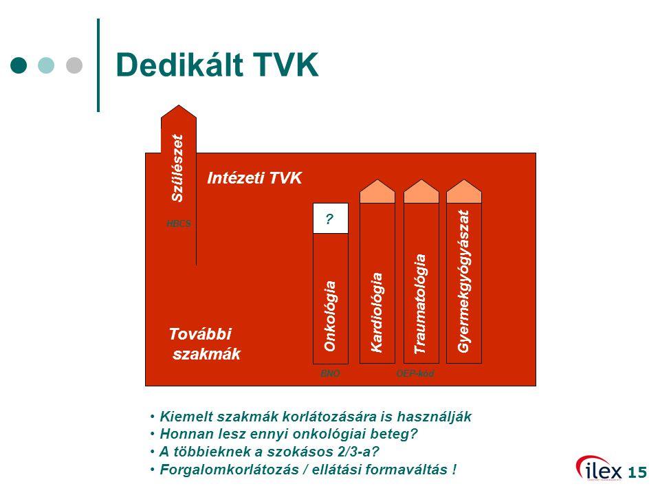15 Dedikált TVK • Kiemelt szakmák korlátozására is használják • Honnan lesz ennyi onkológiai beteg? • A többieknek a szokásos 2/3-a? • Forgalomkorláto