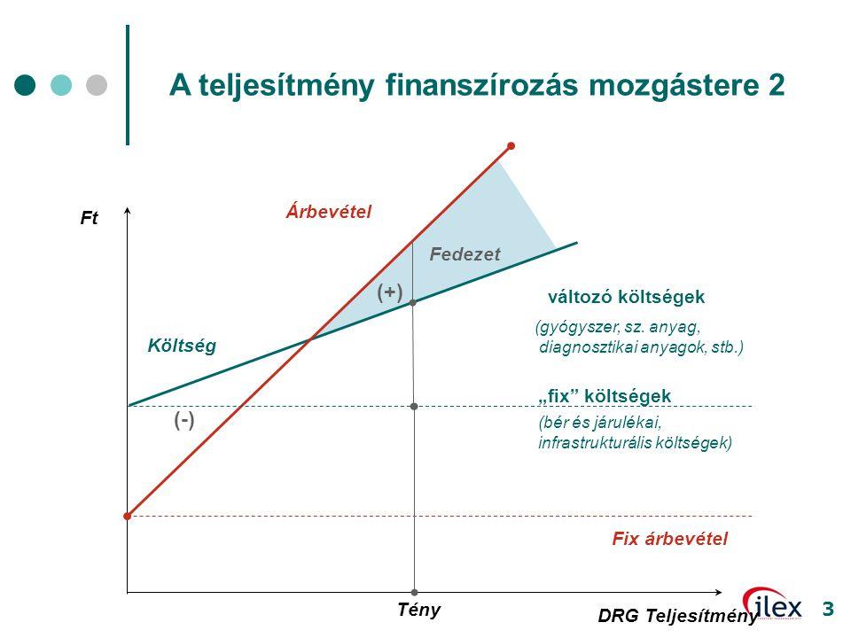 """3 Ft változó költségek (gyógyszer, sz. anyag, diagnosztikai anyagok, stb.) Árbevétel """"fix"""" költségek (bér és járulékai, infrastrukturális költségek) ("""