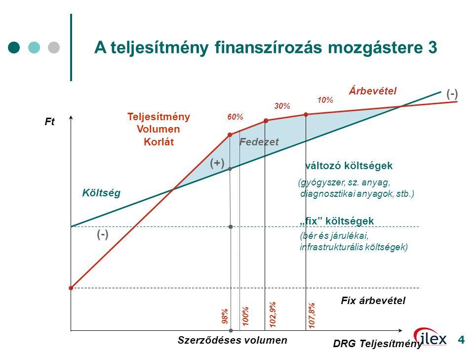 """4 Ft DRG Teljesítmény változó költségek (gyógyszer, sz. anyag, diagnosztikai anyagok, stb.) Árbevétel """"fix"""" költségek (bér és járulékai, infrastruktur"""