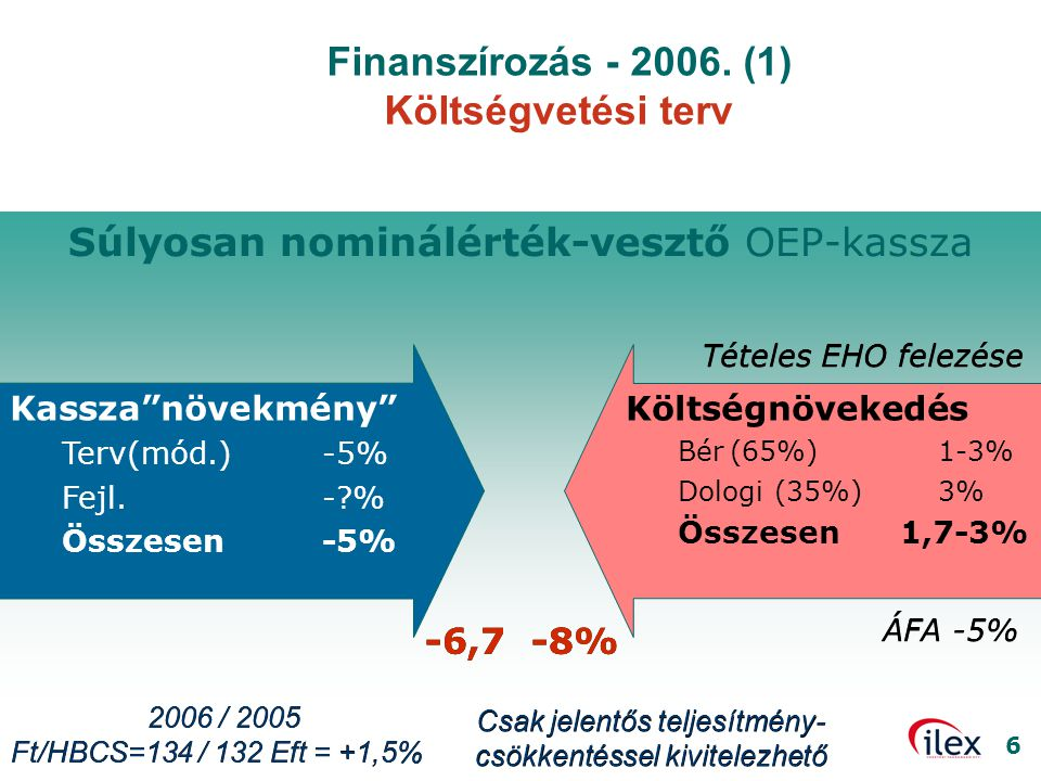 """6 Súlyosan nominálérték-vesztő OEP-kassza Finanszírozás - 2006. (1) Költségvetési terv Kassza""""növekmény"""" Terv(mód.)-5% Fejl.-?% Összesen-5% Költségnöv"""