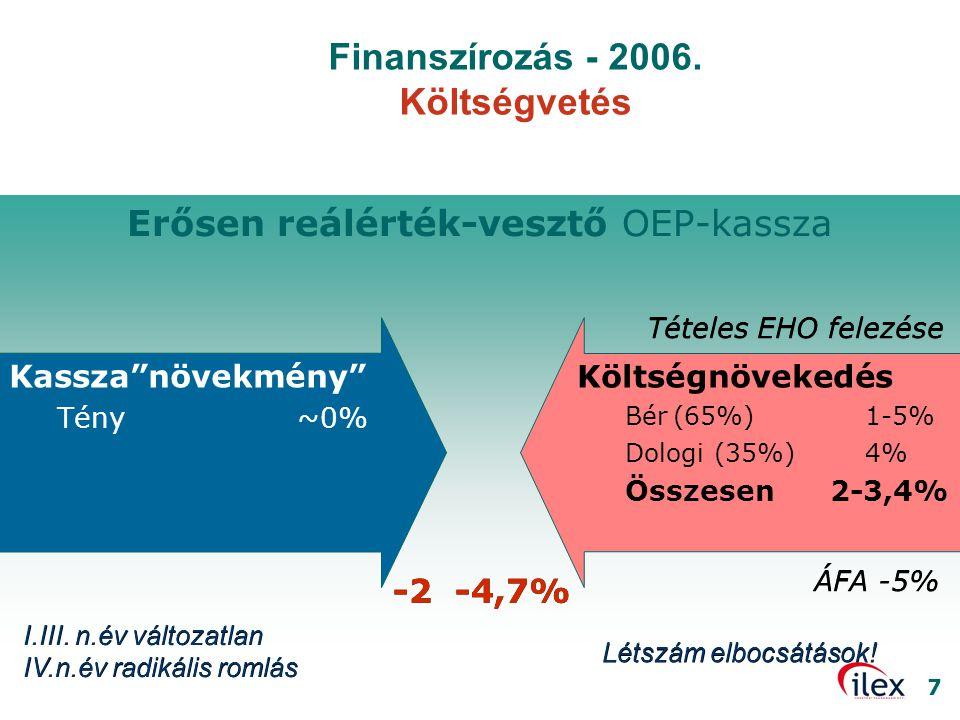 """7 Erősen reálérték-vesztő OEP-kassza Kassza""""növekmény"""" Tény~0% Költségnövekedés Bér(65%)1-5% Dologi (35%) 4% Összesen 2-3,4% -2 -4,7% I.III. n.év vált"""