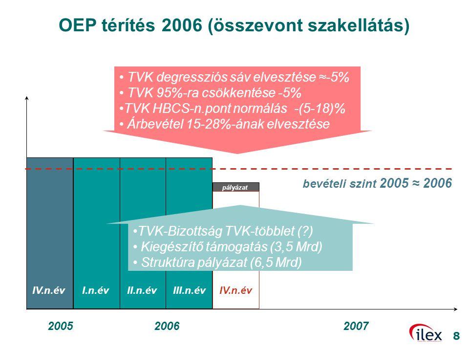 8 OEP térítés 2006 (összevont szakellátás) I.n.évII.n.évIII.n.év 20062005 IV.n.év 2007 bevételi szint 2005 ≈ 2006 IV.n.év pályázat • TVK degressziós s