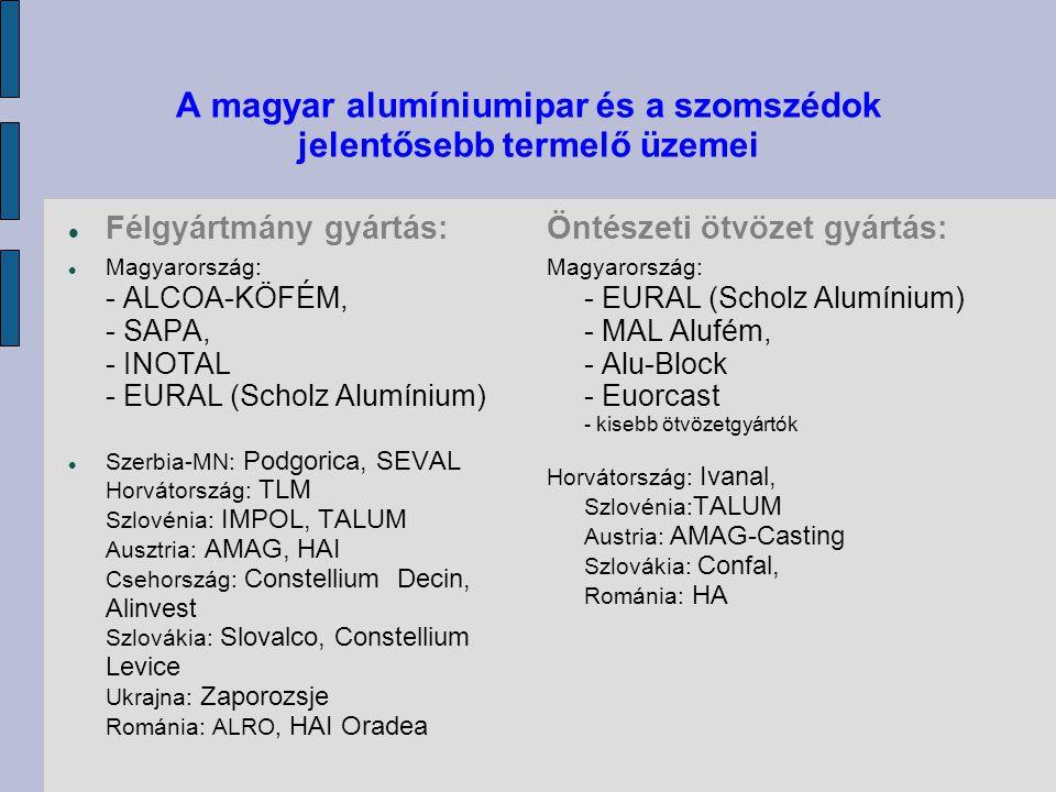 A magyar alumíniumipar és a szomszédok jelentősebb termelő üzemei  Félgyártmány gyártás:  Magyarország: - ALCOA-KÖFÉM, - SAPA, - INOTAL - EURAL (Sch