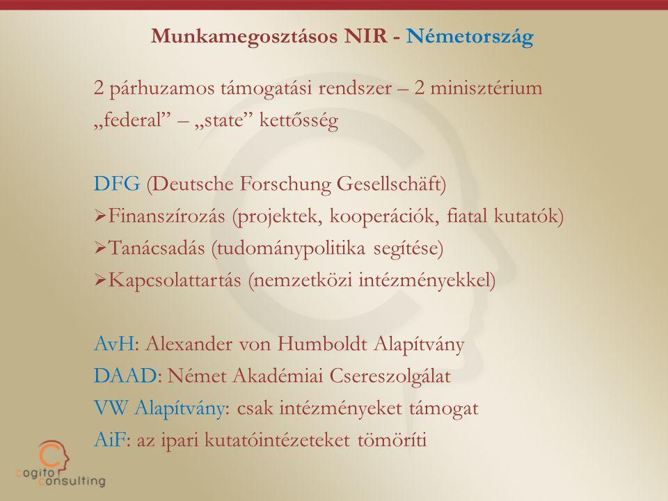 """Munkamegosztásos NIR - Németország 2 párhuzamos támogatási rendszer – 2 minisztérium """"federal – """"state kettősség DFG (Deutsche Forschung Gesellschäft)  Finanszírozás (projektek, kooperációk, fiatal kutatók)  Tanácsadás (tudománypolitika segítése)  Kapcsolattartás (nemzetközi intézményekkel) AvH: Alexander von Humboldt Alapítvány DAAD: Német Akadémiai Csereszolgálat VW Alapítvány: csak intézményeket támogat AiF: az ipari kutatóintézeteket tömöríti"""