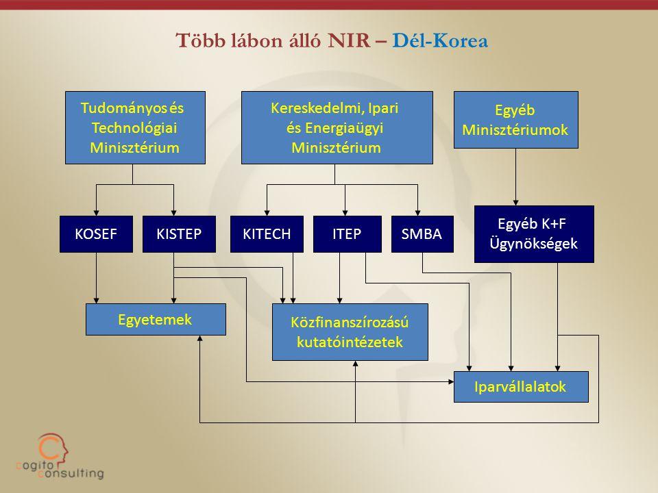 Több lábon álló NIR – Dél-Korea Tudományos és Technológiai Minisztérium Kereskedelmi, Ipari és Energiaügyi Minisztérium Egyéb Minisztériumok KOSEF KITECH Egyéb K+F Ügynökségek Egyetemek Iparvállalatok Közfinanszírozású kutatóintézetek KISTEPITEPSMBA