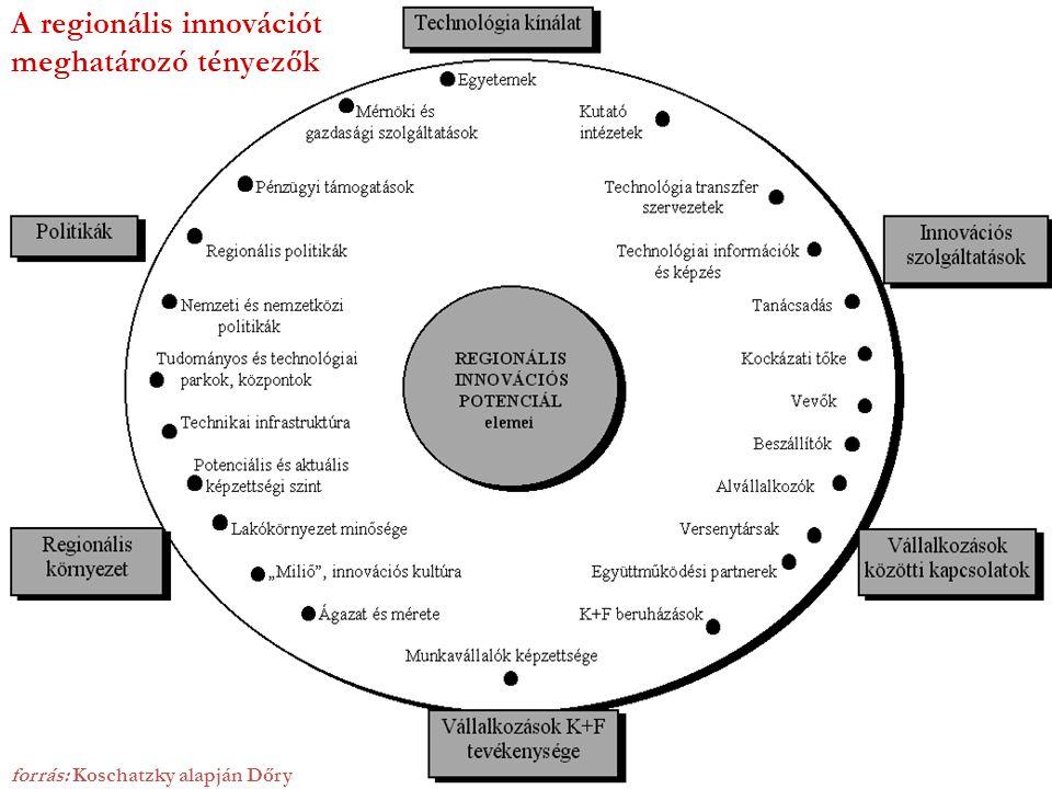A regionális innovációt meghatározó tényezők forrás: Koschatzky alapján Dőry