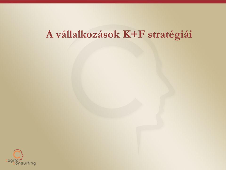 A vállalkozások K+F stratégiái