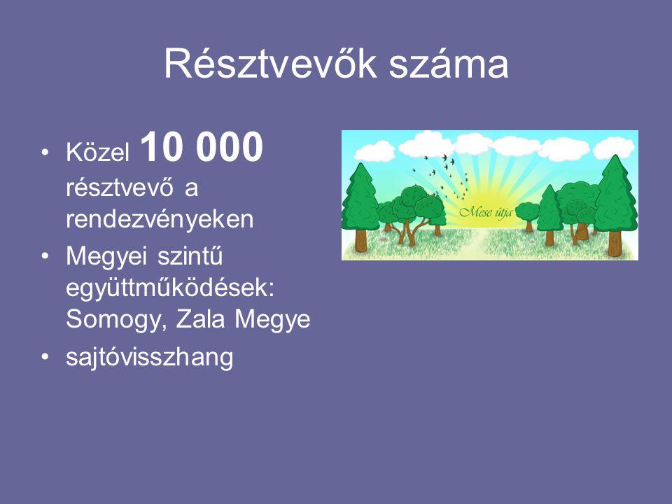 Résztvevők száma •Közel 10 000 résztvevő a rendezvényeken •Megyei szintű együttműködések: Somogy, Zala Megye •sajtóvisszhang