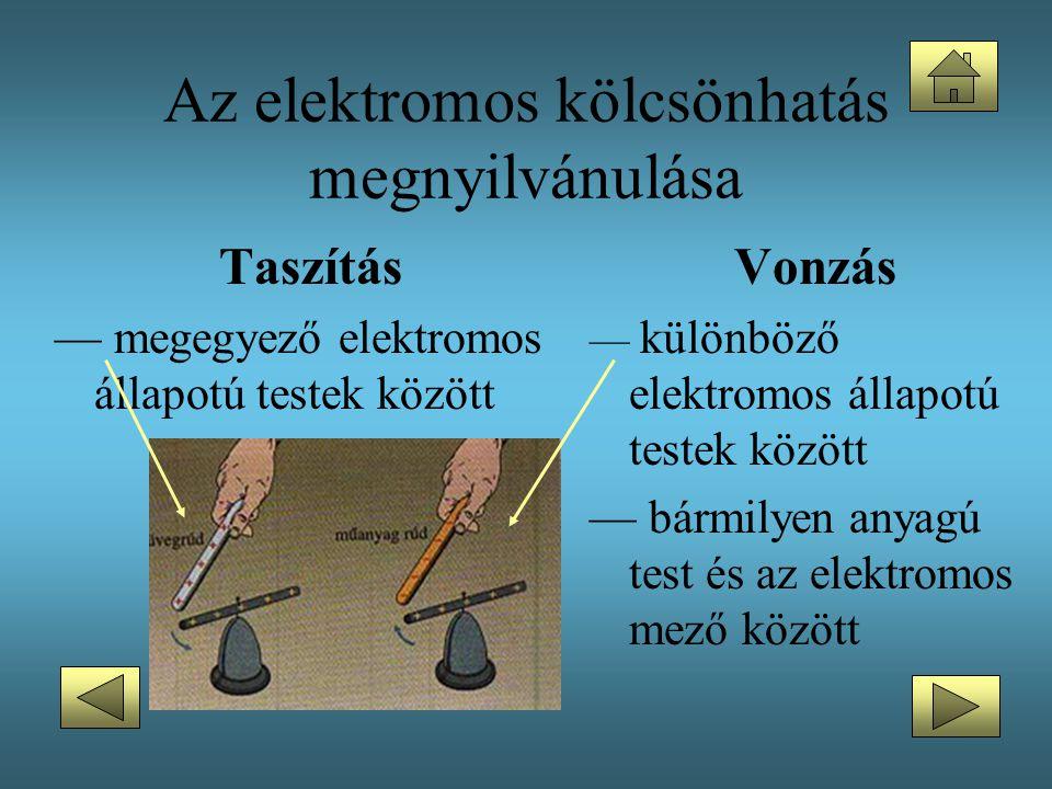 Az elektromos kölcsönhatás megnyilvánulása Vonzás — különböző elektromos állapotú testek között — bármilyen anyagú test és az elektromos mező között T