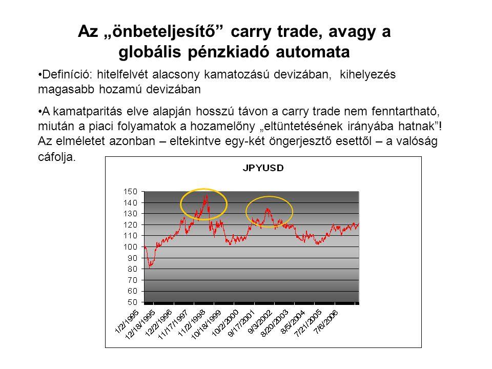 """Az """"önbeteljesítő carry trade, avagy a globális pénzkiadó automata •Definíció: hitelfelvét alacsony kamatozású devizában, kihelyezés magasabb hozamú devizában •A kamatparitás elve alapján hosszú távon a carry trade nem fenntartható, miután a piaci folyamatok a hozamelőny """"eltüntetésének irányába hatnak ."""