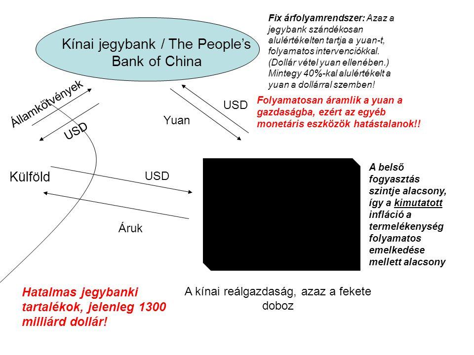 Kínai jegybank / The People's Bank of China A kínai reálgazdaság, azaz a fekete doboz Külföld USD Áruk Fix árfolyamrendszer: Azaz a jegybank szándékosan alulértékelten tartja a yuan-t, folyamatos intervenciókkal.