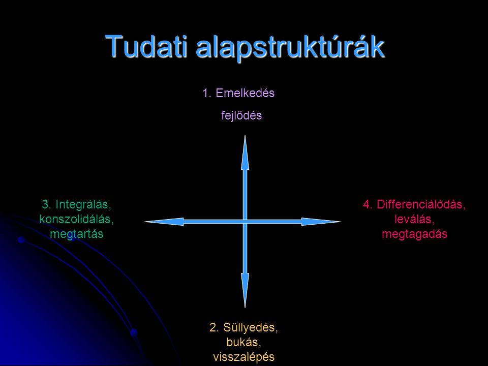 Tudati alapstruktúrák 1. Emelkedés fejlődés 4. Differenciálódás, leválás, megtagadás 3. Integrálás, konszolidálás, megtartás 2. Süllyedés, bukás, viss