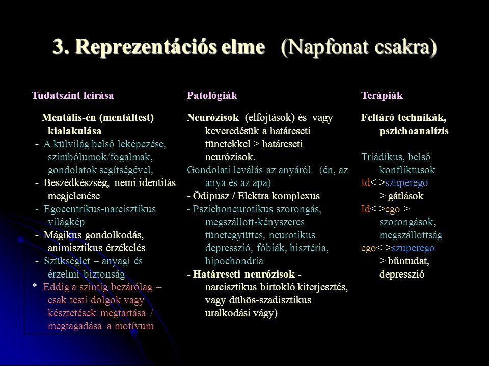 3. Reprezentációs elme (Napfonat csakra) Tudatszint leírása Mentális-én (mentáltest) kialakulása - A külvilág belső leképezése, szimbólumok/fogalmak,